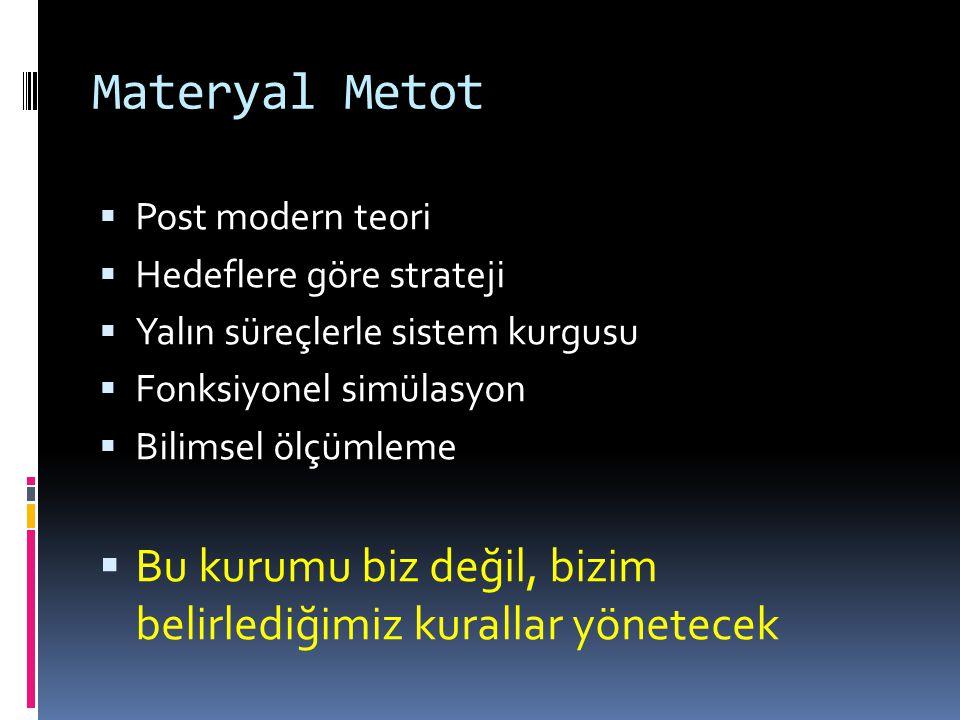 Materyal Metot Post modern teori. Hedeflere göre strateji. Yalın süreçlerle sistem kurgusu. Fonksiyonel simülasyon.