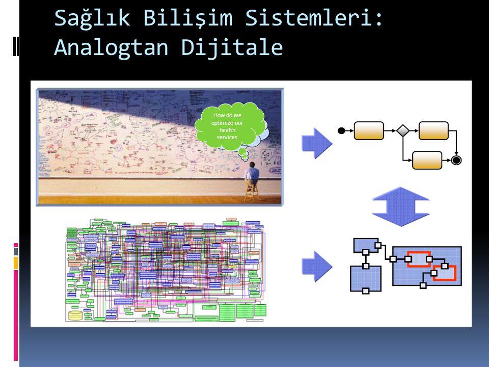 Sağlık Bilişim Sistemleri: Analogtan Dijitale