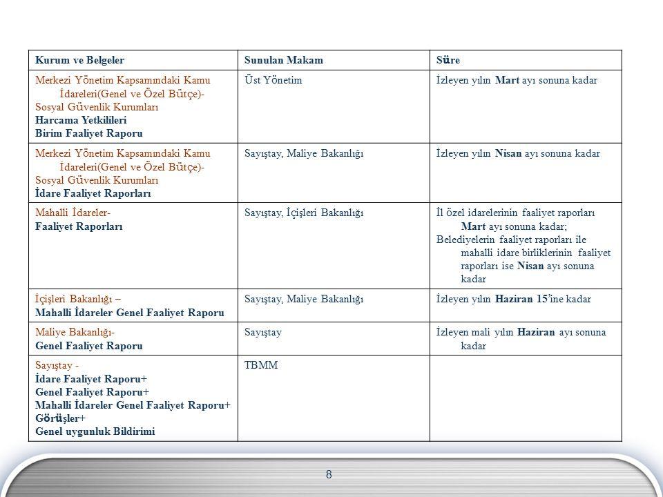Kurum ve Belgeler Sunulan Makam. Süre. Merkezi Yönetim Kapsamındaki Kamu İdareleri(Genel ve Özel Bütçe)-
