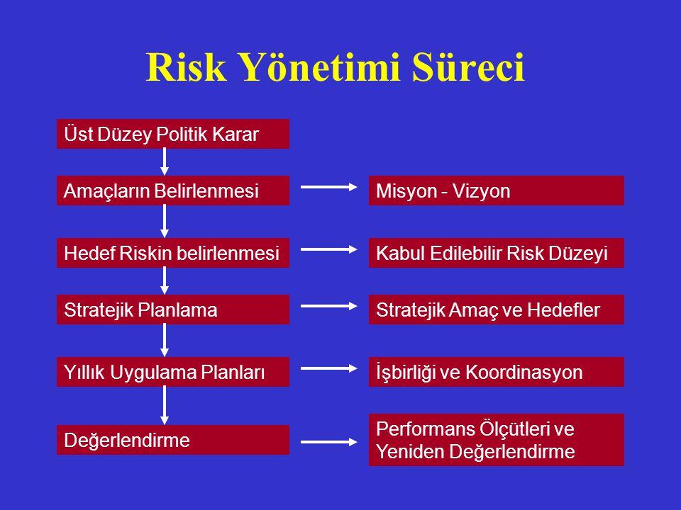 Risk Yönetimi Süreci Üst Düzey Politik Karar Stratejik Planlama