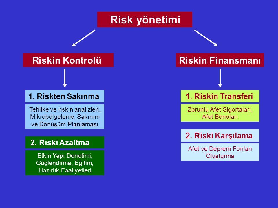 Risk yönetimi Riskin Finansmanı Riskin Kontrolü 1. Riskten Sakınma