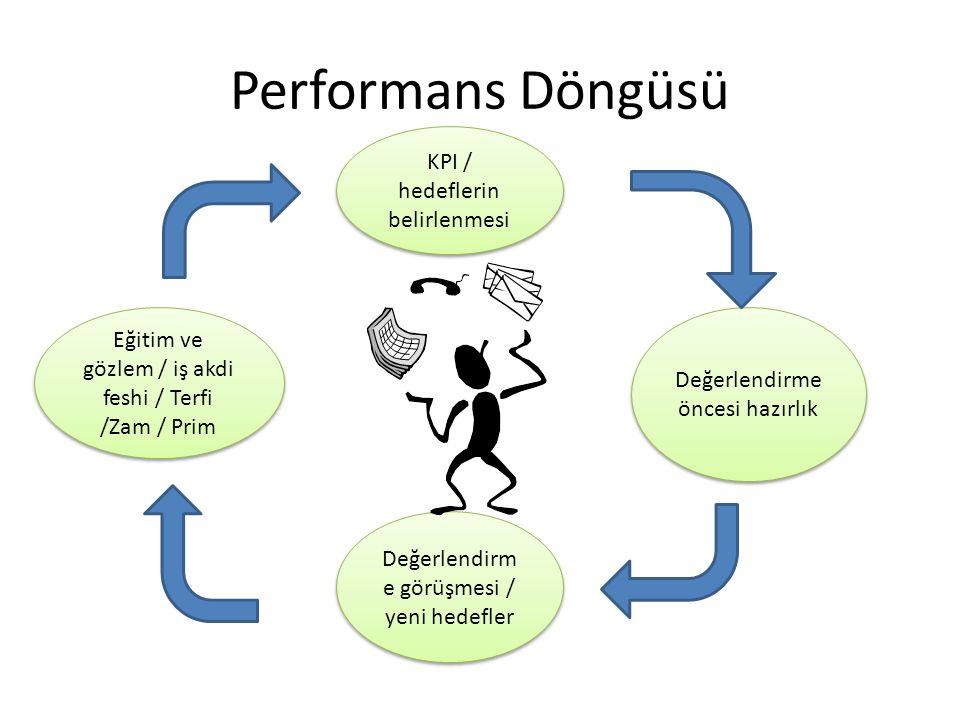 Performans Döngüsü KPI / hedeflerin belirlenmesi