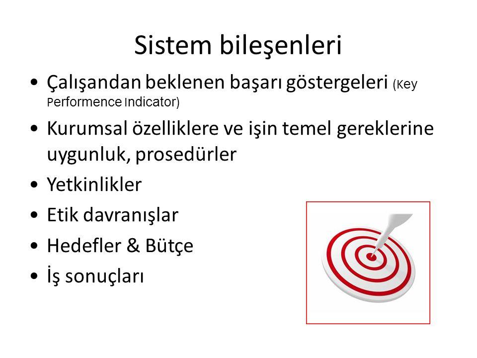 Sistem bileşenleri Çalışandan beklenen başarı göstergeleri (Key Performence Indicator)