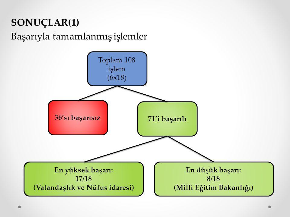 (Vatandaşlık ve Nüfus idaresi) (Milli Eğitim Bakanlığı)