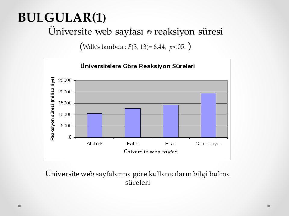 BULGULAR(1) Üniversite web sayfası  reaksiyon süresi