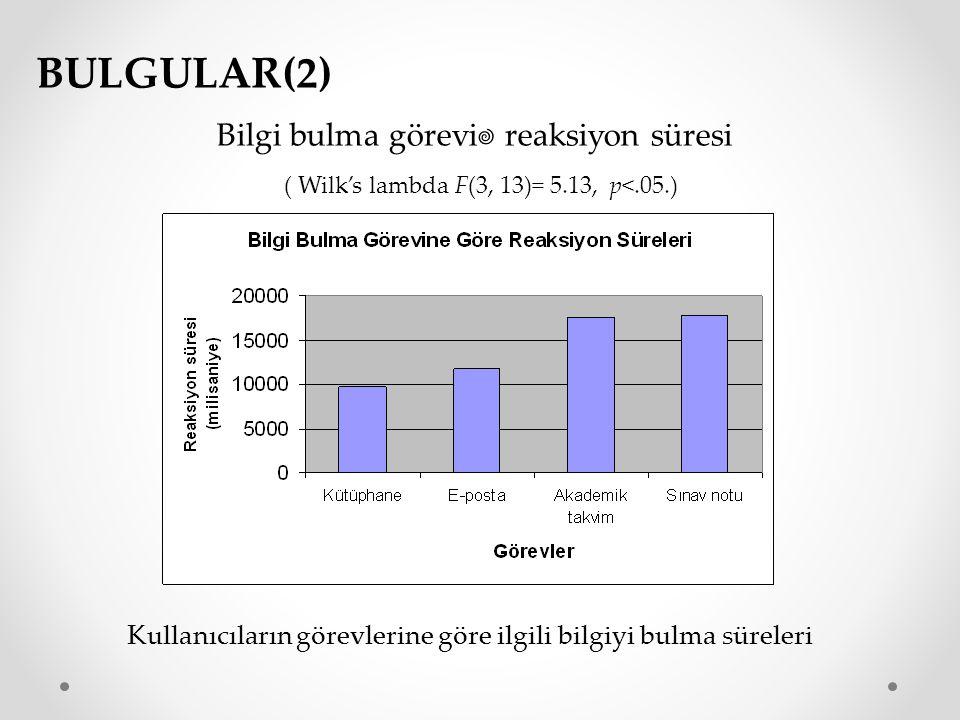 BULGULAR(2) Bilgi bulma görevi reaksiyon süresi