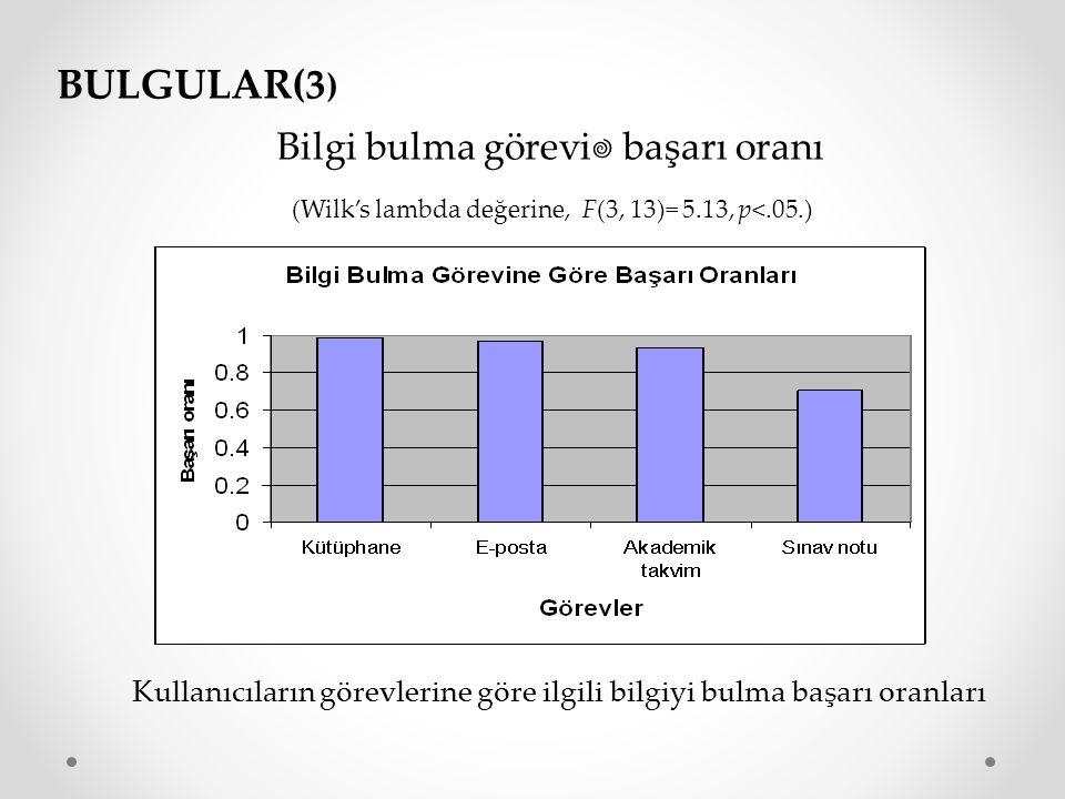 BULGULAR(3) Bilgi bulma görevi başarı oranı