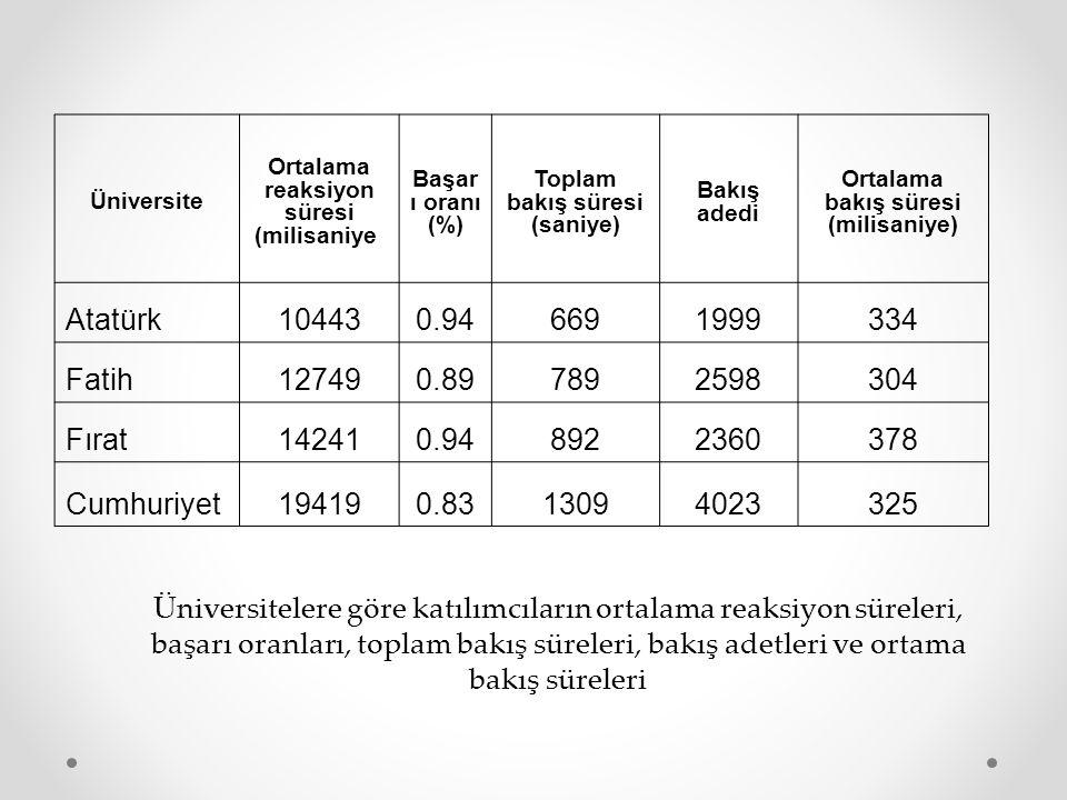 Üniversite Ortalama reaksiyon süresi (milisaniye) Başar ı oranı (%) Toplam bakış süresi (saniye)