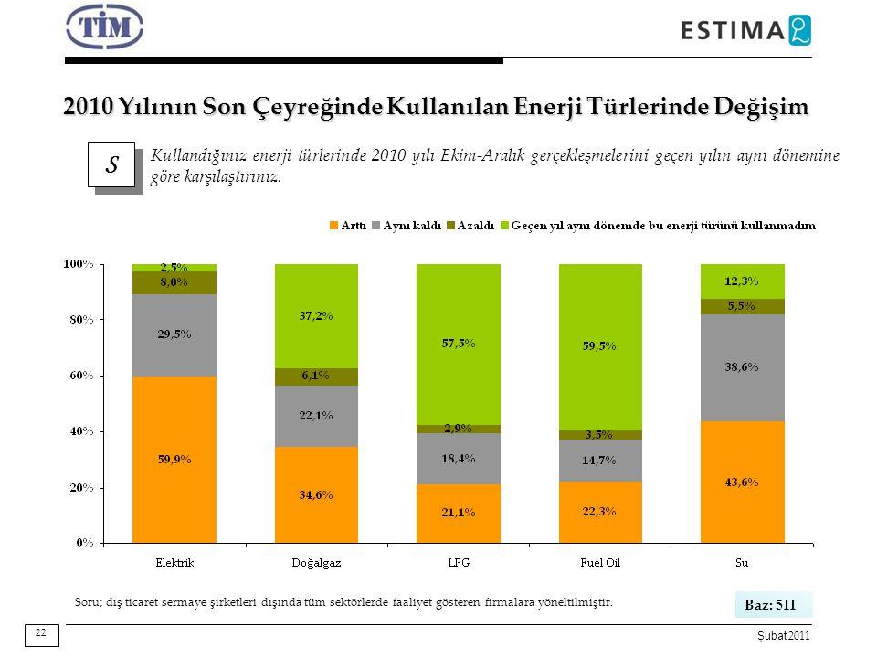 2010 Yılının Son Çeyreğinde Kullanılan Enerji Türlerinde Değişim