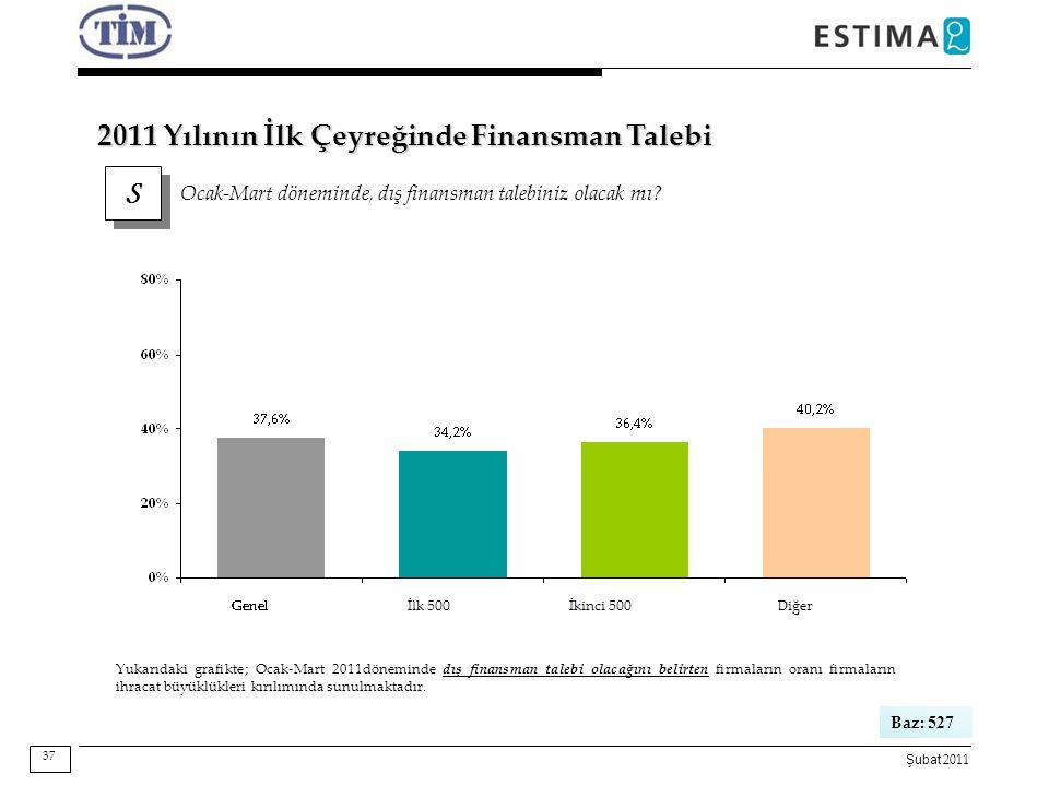 2011 Yılının İlk Çeyreğinde Finansman Talebi