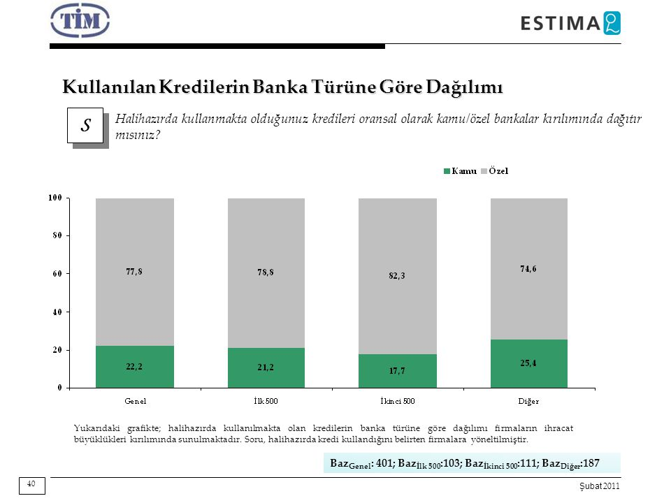 Kullanılan Kredilerin Banka Türüne Göre Dağılımı