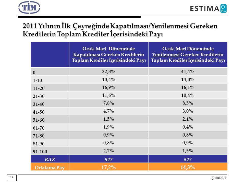 2011 Yılının İlk Çeyreğinde Kapatılması/Yenilenmesi Gereken Kredilerin Toplam Krediler İçerisindeki Payı