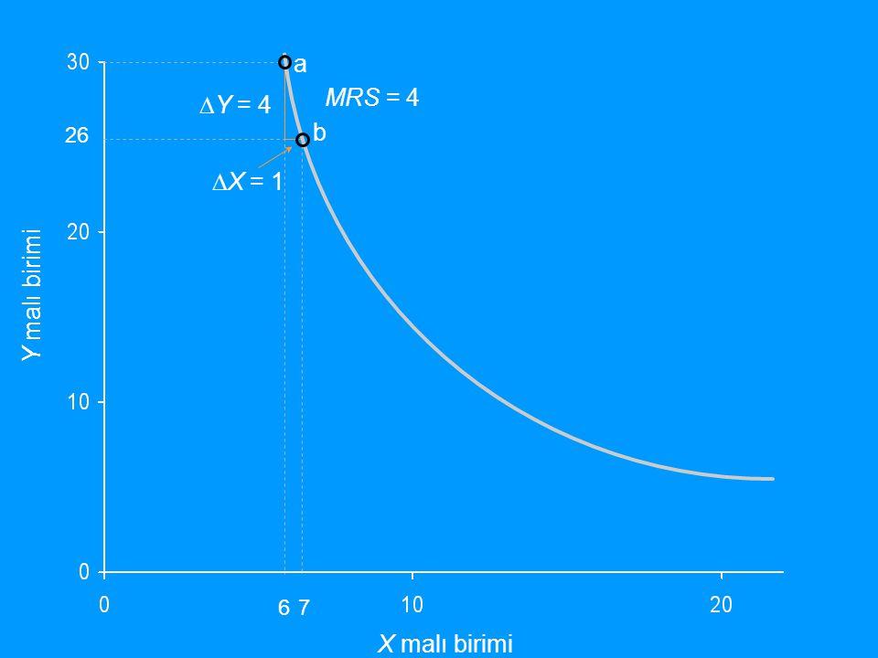 a MRS = 4 DY = 4 26 b DX = 1 Y malı birimi 6 7 X malı birimi