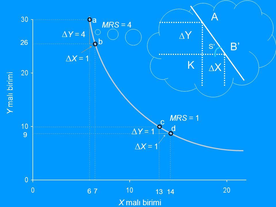 A B' K ∆Y = 4 ∆Y ∆X = 1 ∆X ∆Y = 1 ∆X = 1 a MRS = 4 b Y malı birimi