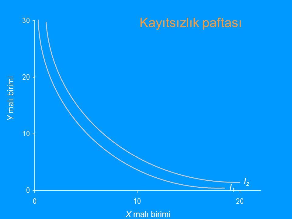 Kayıtsızlık paftası Y malı birimi I2 I1 X malı birimi