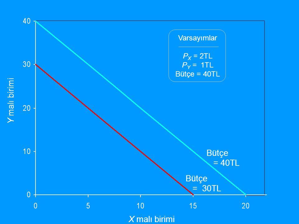 Y malı birimi Bütçe = 40TL Bütçe = 30TL X malı birimi Varsayımlar