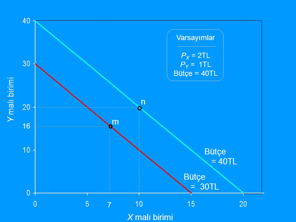 Y malı birimi n m Bütçe = 40TL Bütçe = 30TL X malı birimi Varsayımlar