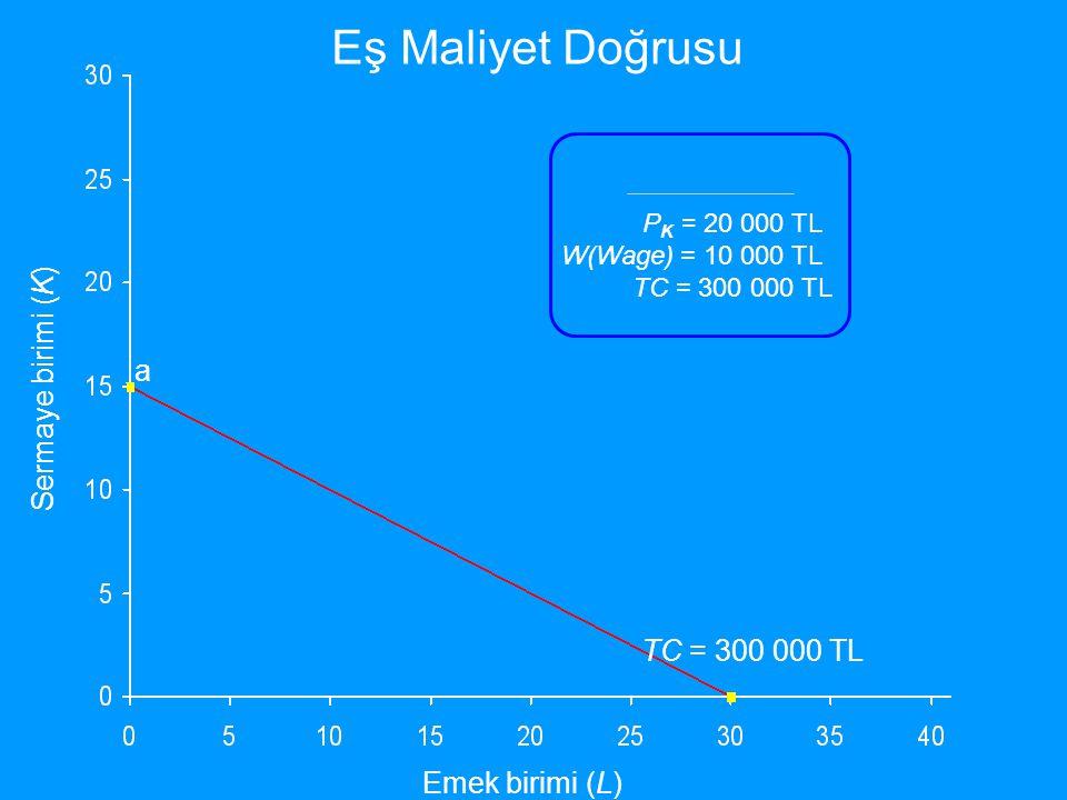Eş Maliyet Doğrusu Sermaye birimi (K) a TC = 300 000 TL
