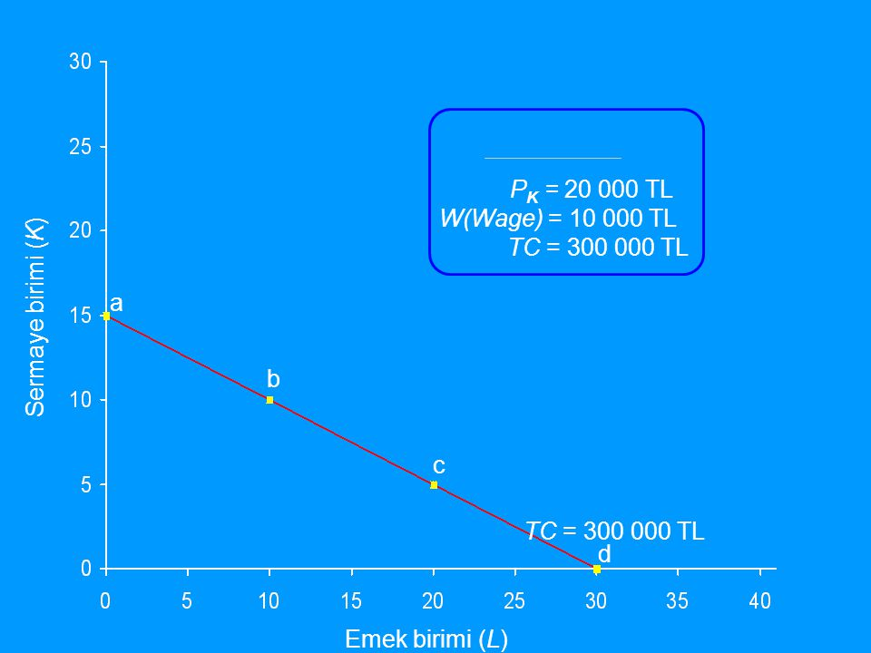 PK = 20 000 TL W(Wage) = 10 000 TL. TC = 300 000 TL. a. Sermaye birimi (K) b. c. TC = 300 000 TL.