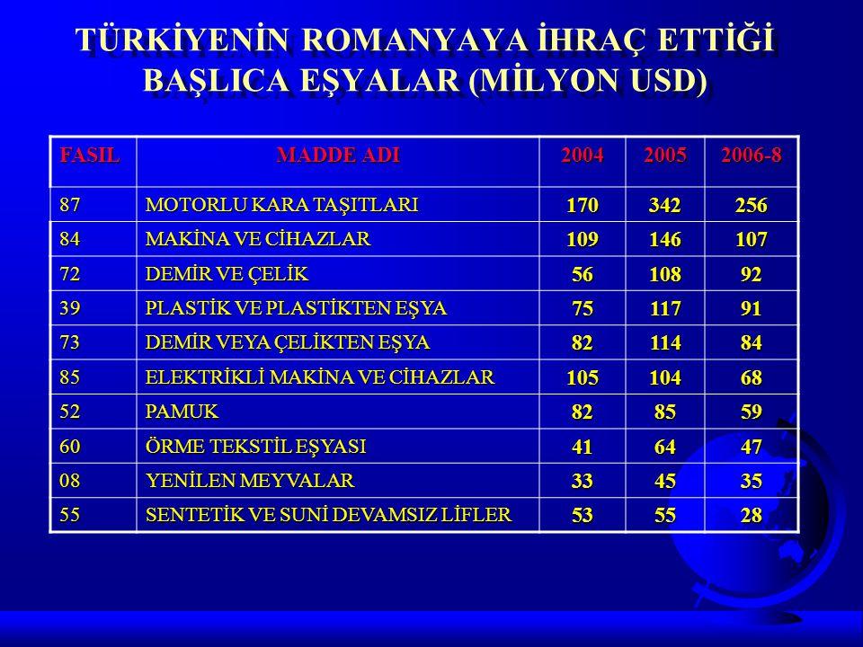 TÜRKİYENİN ROMANYAYA İHRAÇ ETTİĞİ BAŞLICA EŞYALAR (MİLYON USD)
