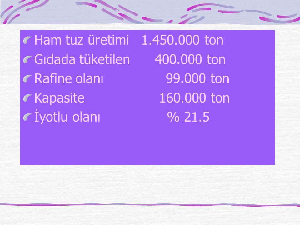 Ham tuz üretimi 1.450.000 ton Gıdada tüketilen 400.000 ton. Rafine olanı 99.000 ton.