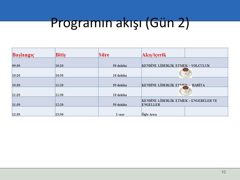 Programın akışı (Gün 2) Başlangıç Bitiş Süre Akış/içerik 09:30 10:20
