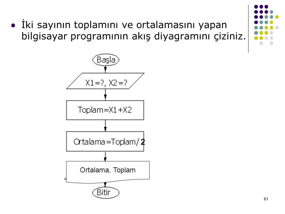 İki sayının toplamını ve ortalamasını yapan bilgisayar programının akış diyagramını çiziniz.
