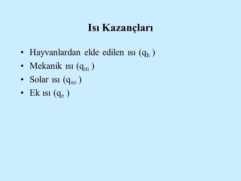 Isı Kazançları Hayvanlardan elde edilen ısı (qh ) Mekanik ısı (qm )