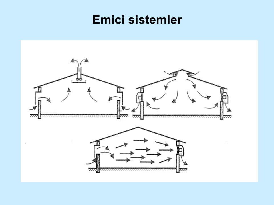 Emici sistemler