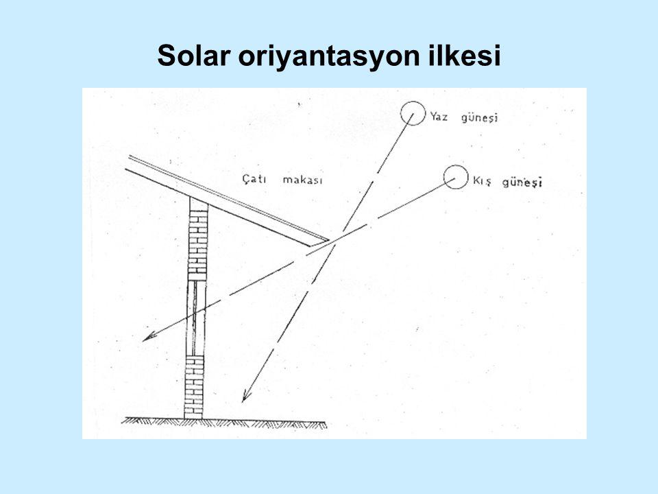 Solar oriyantasyon ilkesi