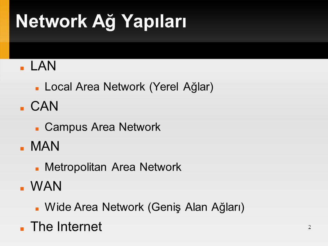 Network Ağ Yapıları LAN CAN MAN WAN The Internet