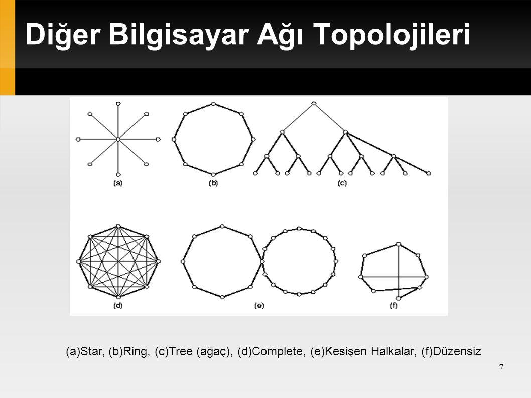 Diğer Bilgisayar Ağı Topolojileri