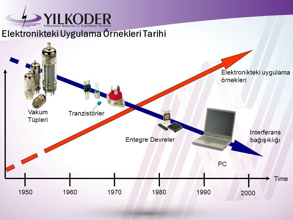 Elektronikteki Uygulama Örnekleri Tarihi