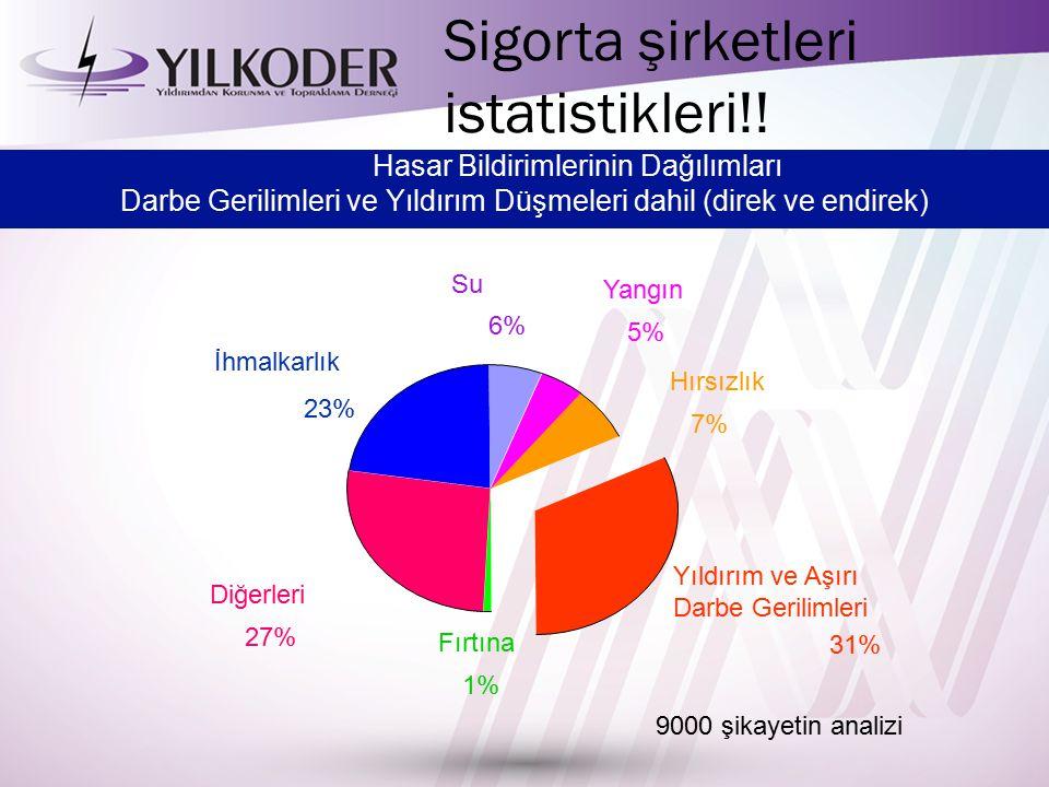 Sigorta şirketleri istatistikleri!!