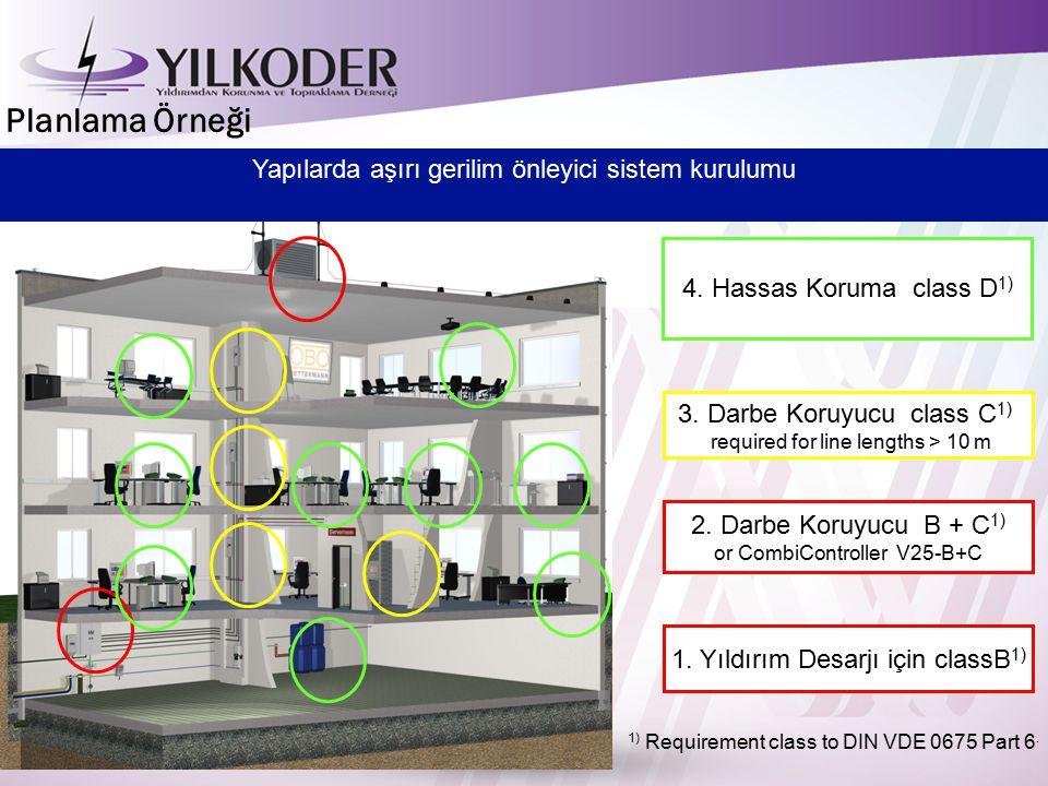 Planlama Örneği Yapılarda aşırı gerilim önleyici sistem kurulumu
