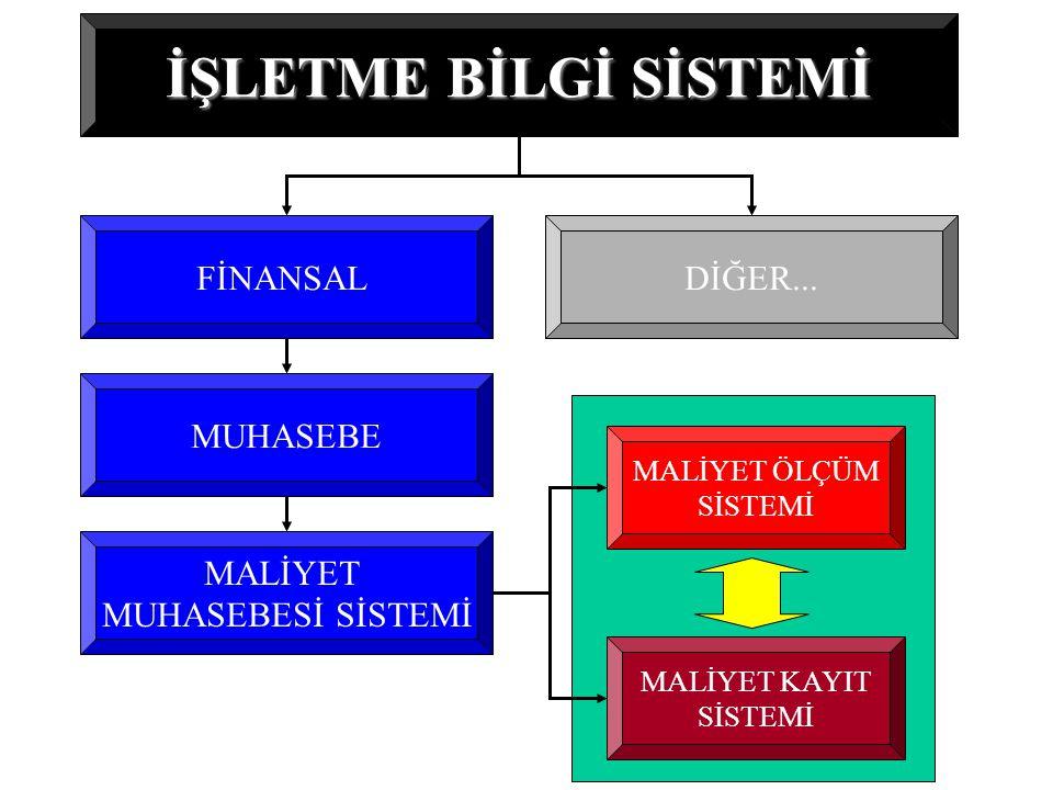 İŞLETME BİLGİ SİSTEMİ FİNANSAL DİĞER... MUHASEBE MALİYET