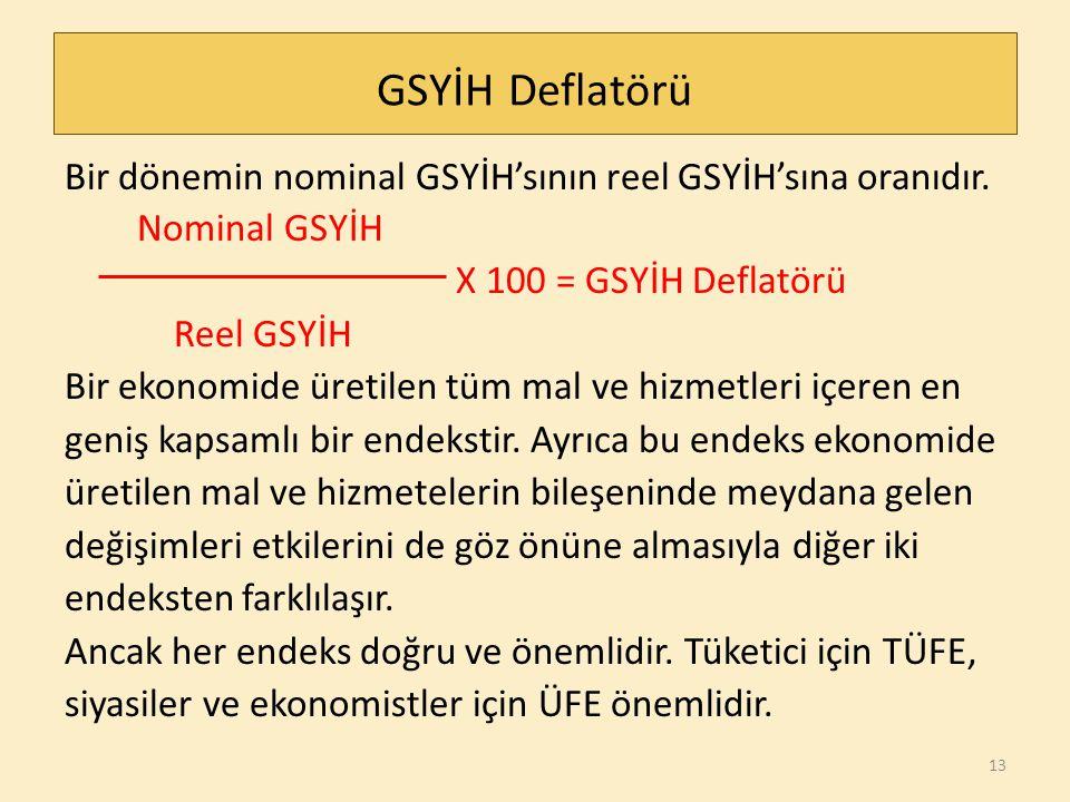 GSYİH Deflatörü