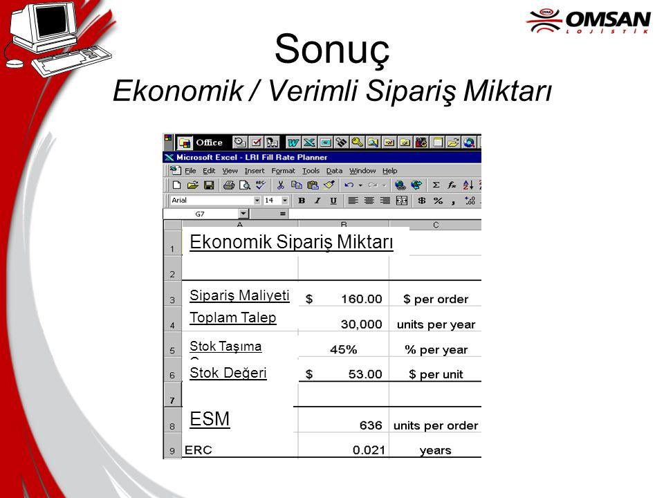 Sonuç Ekonomik / Verimli Sipariş Miktarı
