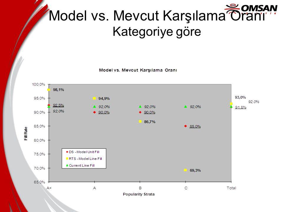 Model vs. Mevcut Karşılama Oranı Kategoriye göre