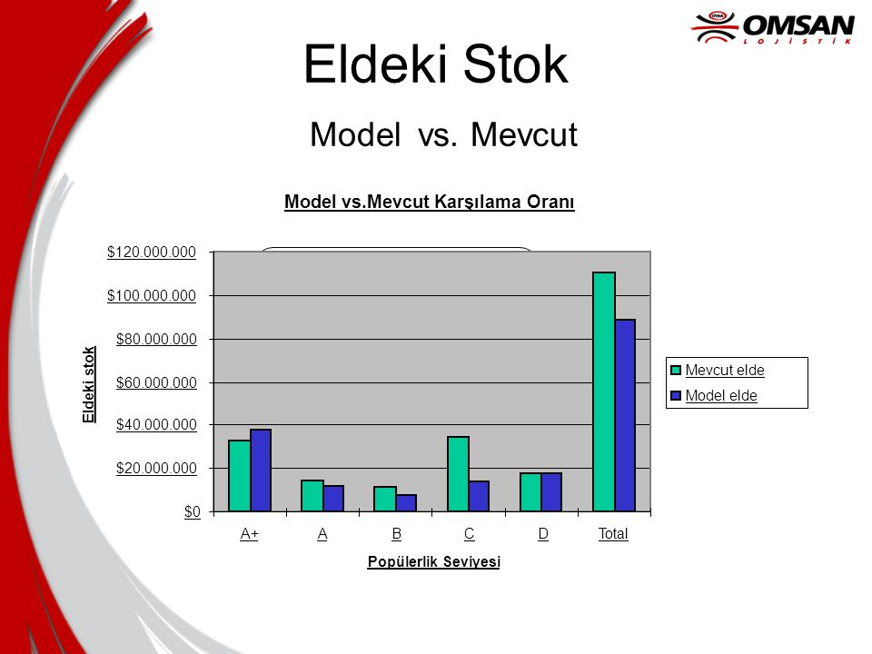 Eldeki Stok Model vs. Mevcut