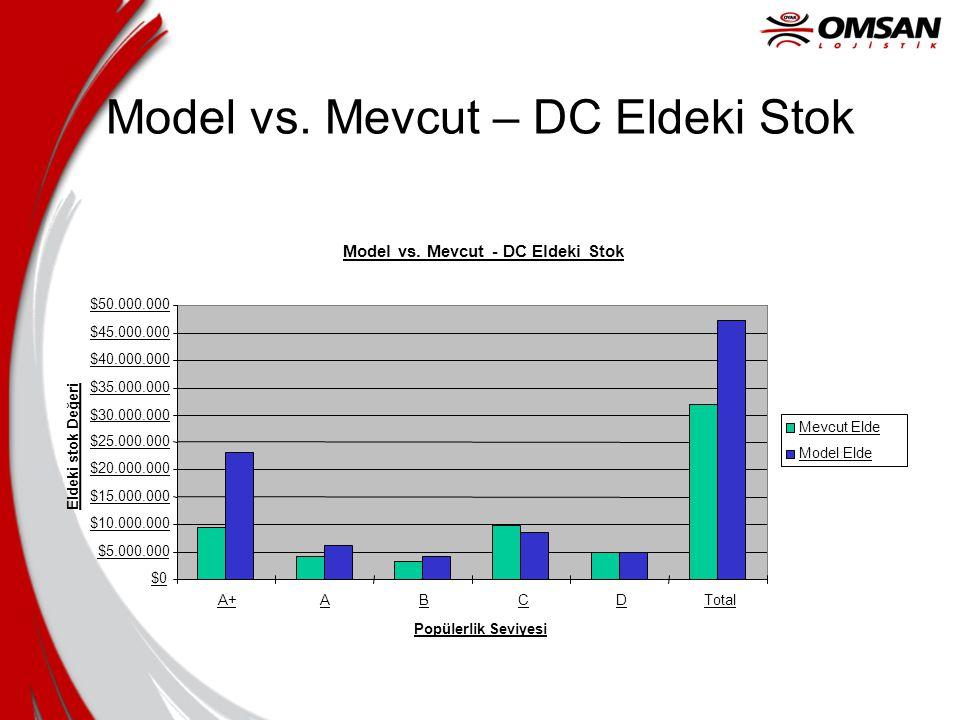 Model vs. Mevcut – DC Eldeki Stok