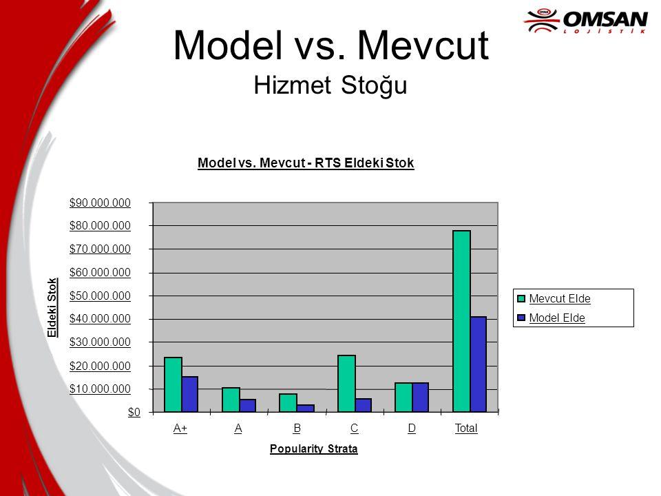 Model vs. Mevcut Hizmet Stoğu