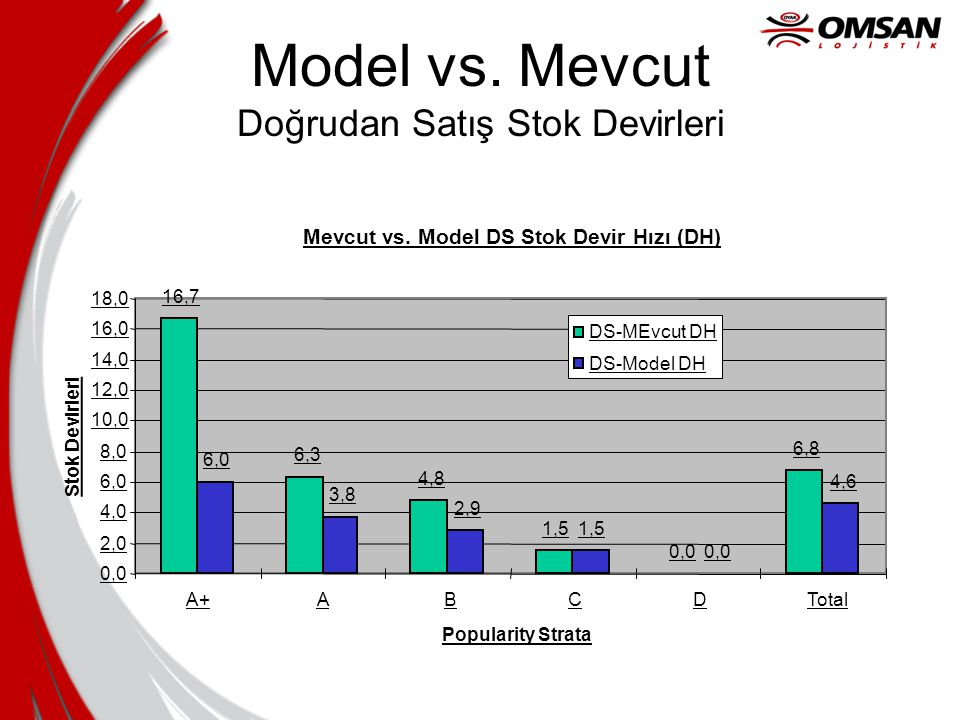 Model vs. Mevcut Doğrudan Satış Stok Devirleri