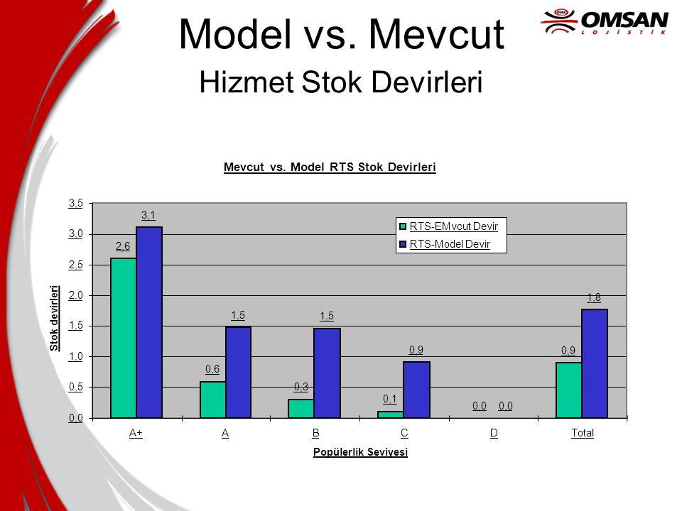 Model vs. Mevcut Hizmet Stok Devirleri