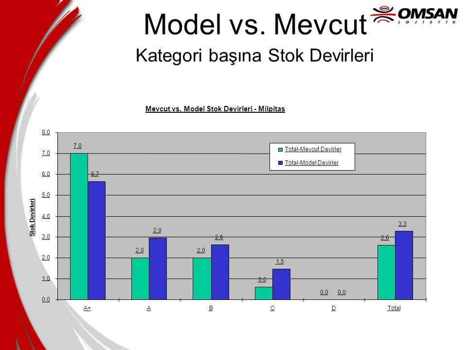 Model vs. Mevcut Kategori başına Stok Devirleri