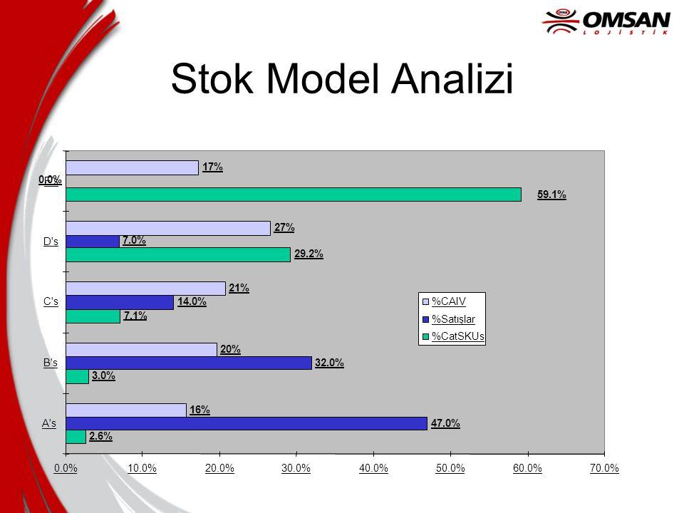 Stok Model Analizi 2.6% 3.0% 7.1% 29.2% 47.0% 32.0% 14.0% 7.0% 0.0%