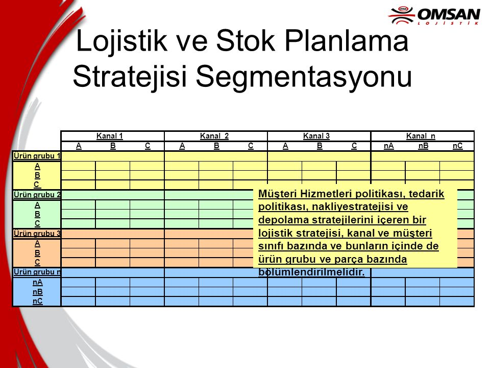 Lojistik ve Stok Planlama Stratejisi Segmentasyonu