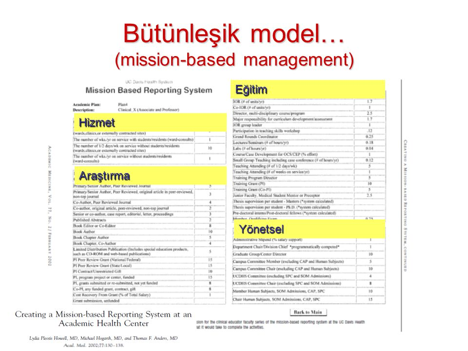 Bütünleşik model… (mission-based management)