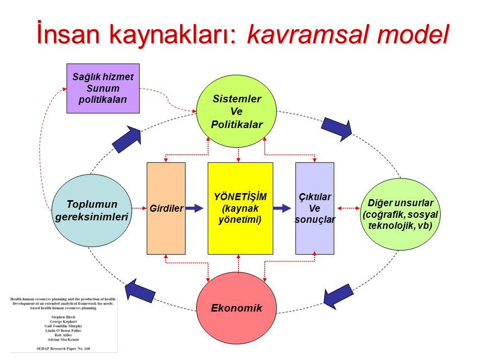 İnsan kaynakları: kavramsal model