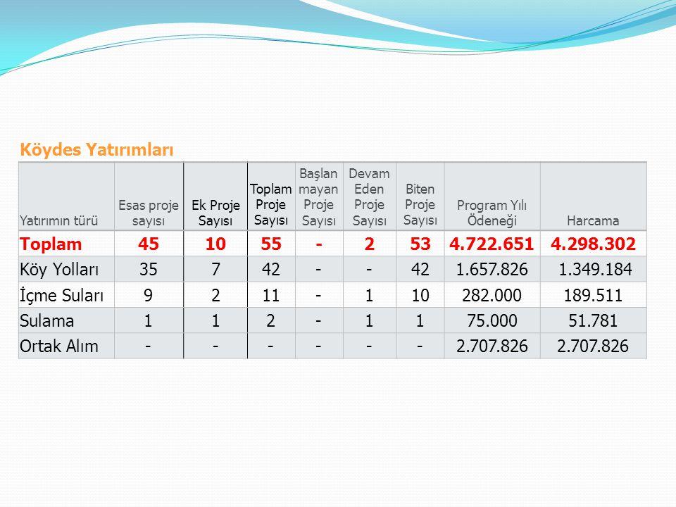 Köydes Yatırımları Toplam 45 10 55 - 2 53 4.722.651 4.298.302